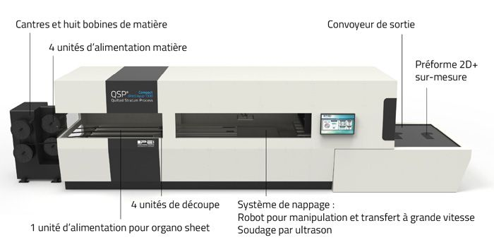 qsp machine compacte production preformes composites multi epaisseurs