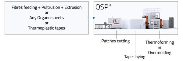qsp line high volume composite part production overview